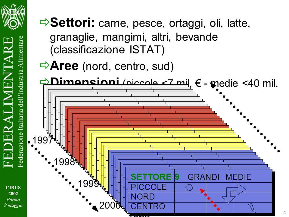 4 Settori: carne, pesce, ortaggi, oli, latte, granaglie, mangimi, altri, bevande (classificazione ISTAT) Aree (nord, centro, sud) Dimensioni (piccole <7 mil.
