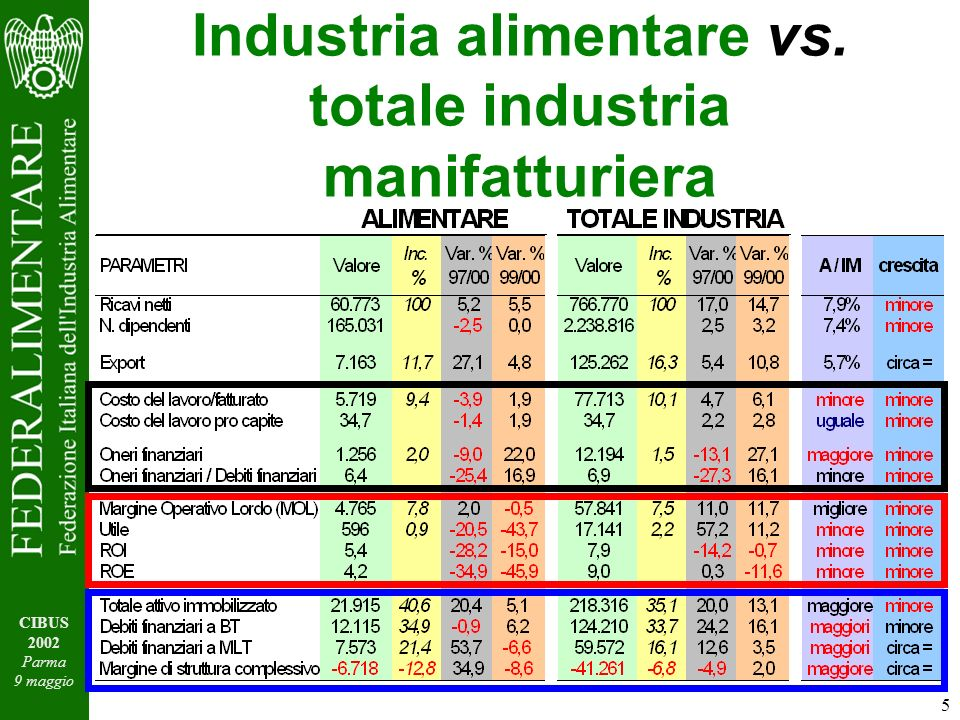 5 CIBUS 2002 Parma 9 maggio Industria alimentare vs. totale industria manifatturiera