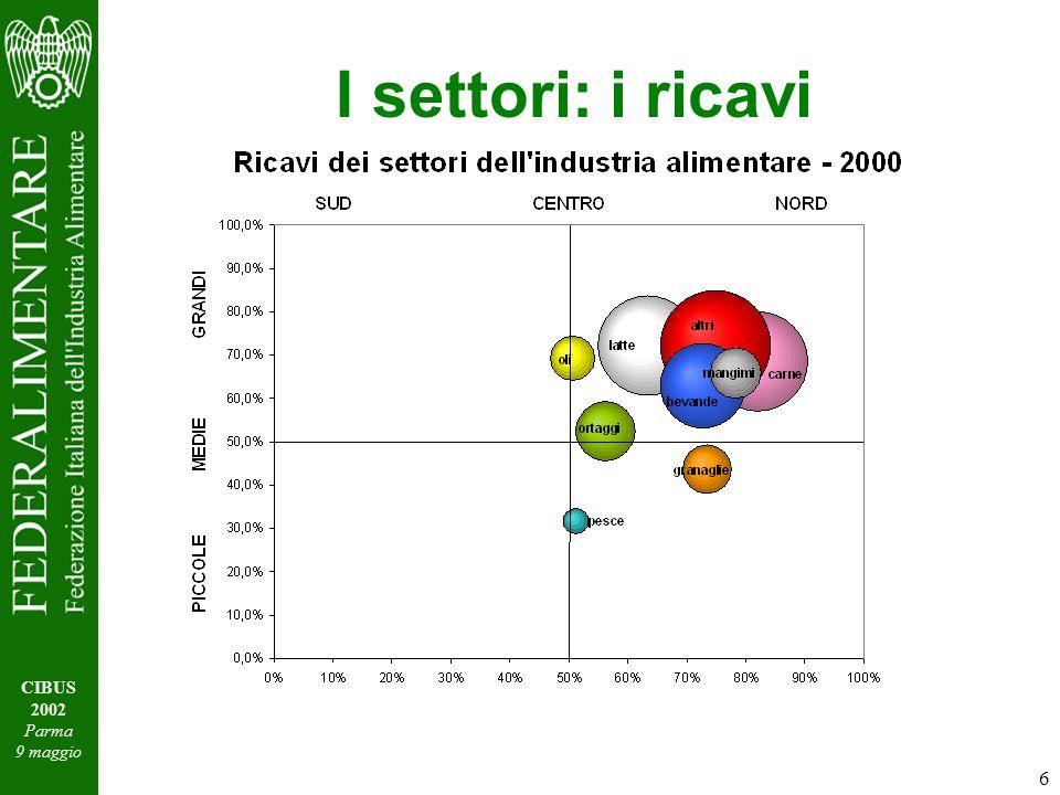 6 CIBUS 2002 Parma 9 maggio I settori: i ricavi
