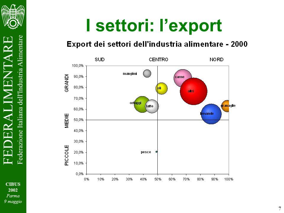 7 CIBUS 2002 Parma 9 maggio I settori: lexport