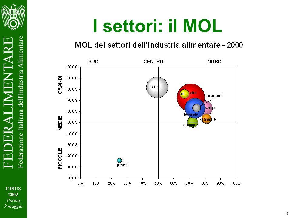 8 CIBUS 2002 Parma 9 maggio I settori: il MOL