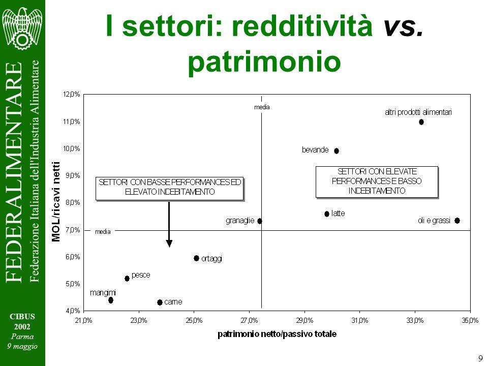 9 CIBUS 2002 Parma 9 maggio I settori: redditività vs. patrimonio