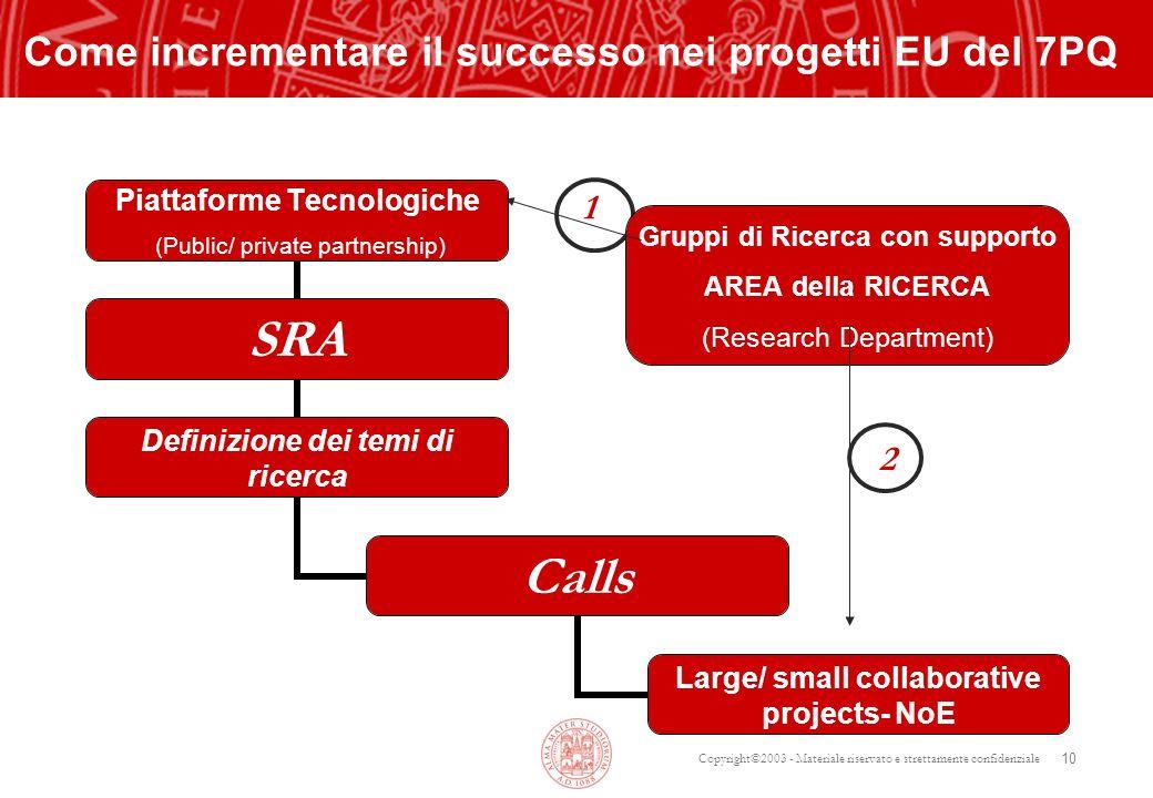 Copyright©2003 - Materiale riservato e strettamente confidenziale 10 Come incrementare il successo nei progetti EU del 7PQ Gruppi di Ricerca con suppo