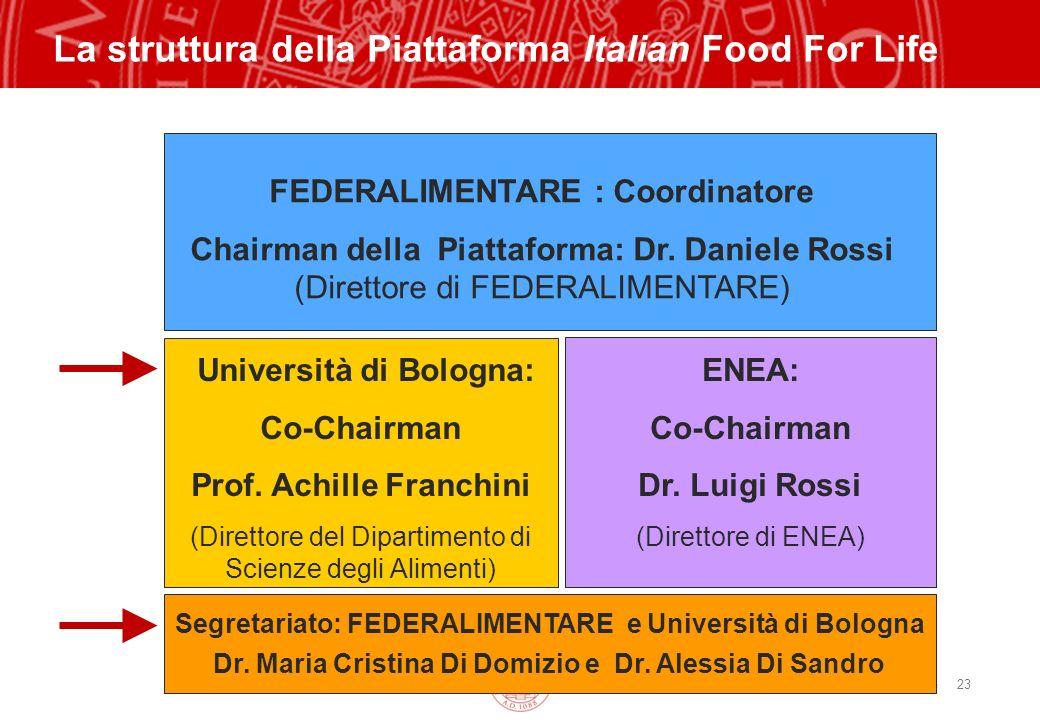 Copyright©2003 - Materiale riservato e strettamente confidenziale 23 La struttura della Piattaforma Italian Food For Life FEDERALIMENTARE : Coordinato