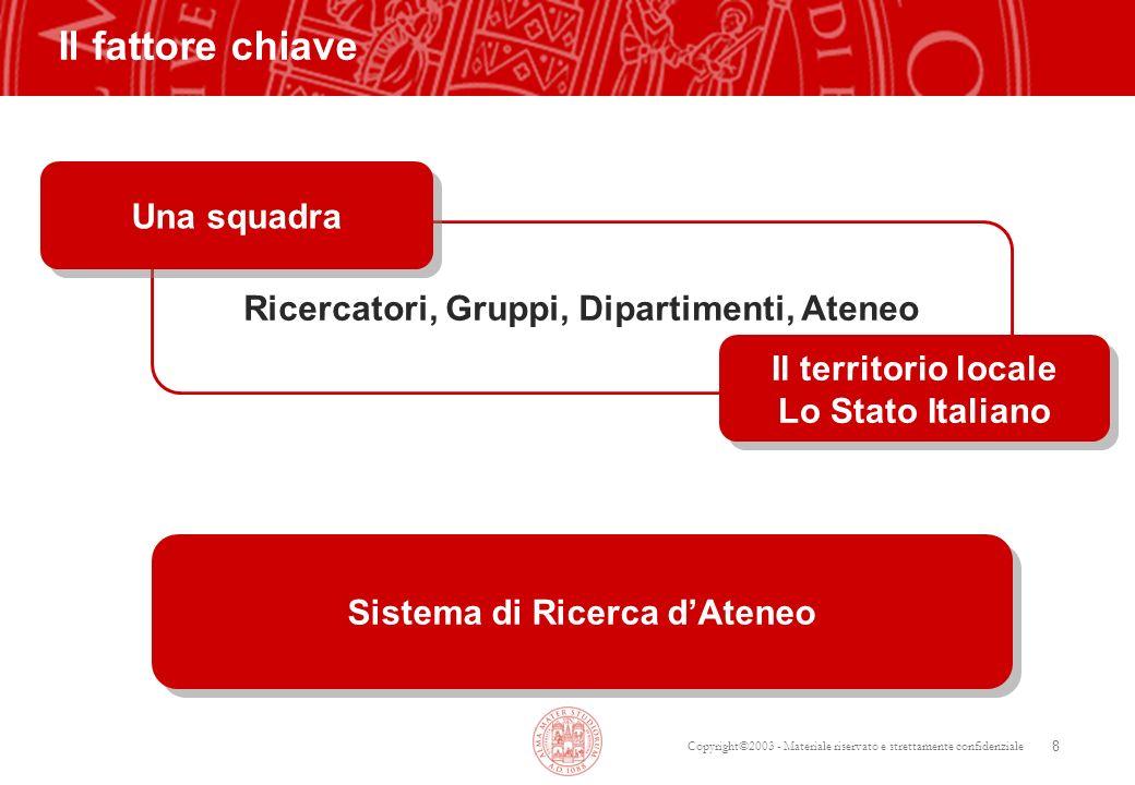 Copyright©2003 - Materiale riservato e strettamente confidenziale 19 FEDERALIMENTARE- UNIBO: una NUOVA collaborazione.