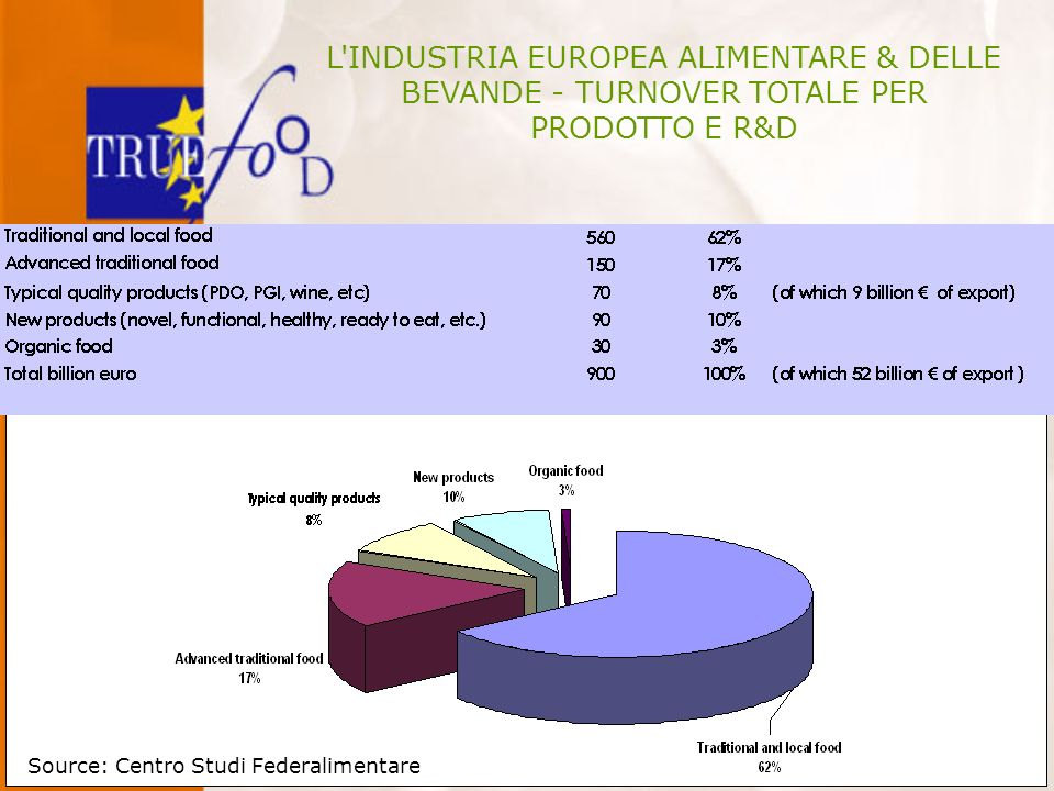 L INDUSTRIA EUROPEA ALIMENTARE & DELLE BEVANDE - TURNOVER TOTALE PER PRODOTTO E R&D Source: Centro Studi Federalimentare