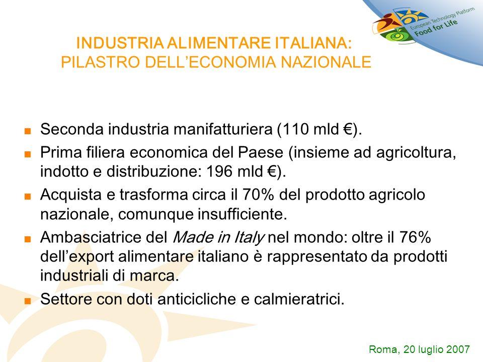 INDUSTRIA ALIMENTARE ITALIANA: PILASTRO DELLECONOMIA NAZIONALE Seconda industria manifatturiera (110 mld ). Prima filiera economica del Paese (insieme