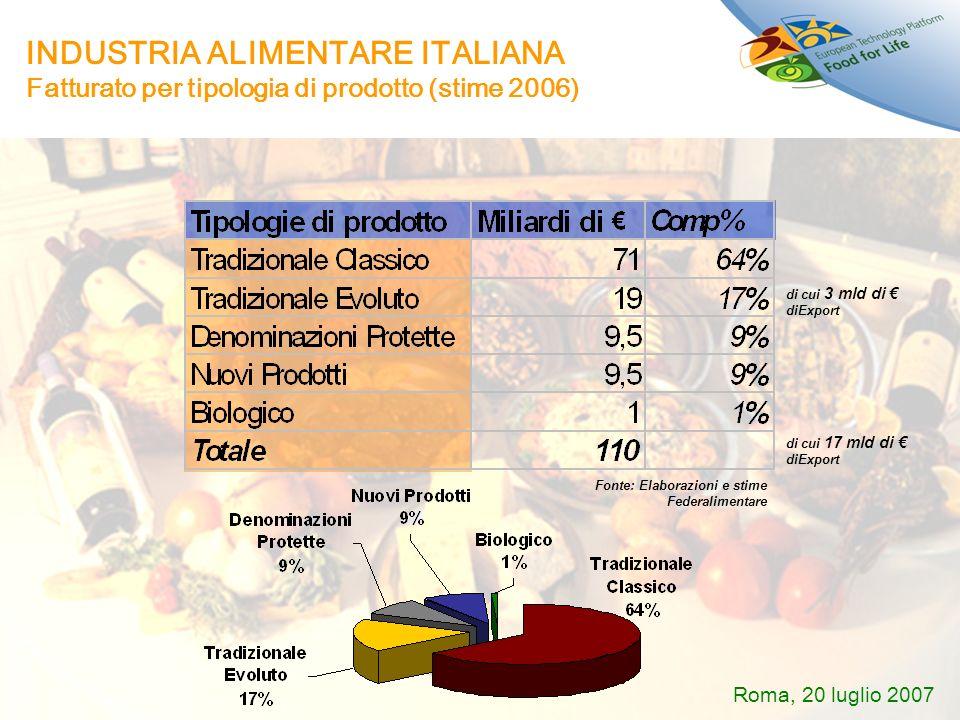 INDUSTRIA ALIMENTARE ITALIANA Fatturato per tipologia di prodotto (stime 2006) Fonte: Elaborazioni e stime Federalimentare di cui 3 mld di diExport di