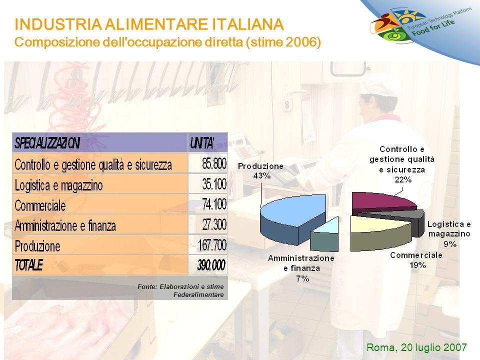 INDUSTRIA ALIMENTARE ITALIANA Composizione dell'occupazione diretta (stime 2006) Fonte: Elaborazioni e stime Federalimentare Roma, 20 luglio 2007