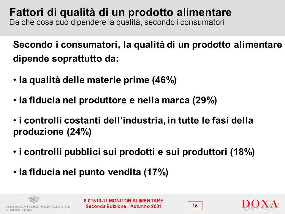15 S.01510-11 MONITOR ALIMENTARE Seconda Edizione - Autunno 2001 Fattori di qualità di un prodotto alimentare Da che cosa può dipendere la qualità, secondo i consumatori Secondo i consumatori, la qualità di un prodotto alimentare dipende soprattutto da: la qualità delle materie prime (46%) la fiducia nel produttore e nella marca (29%) i controlli costanti dellindustria, in tutte le fasi della produzione (24%) i controlli pubblici sui prodotti e sui produttori (18%) la fiducia nel punto vendita (17%)