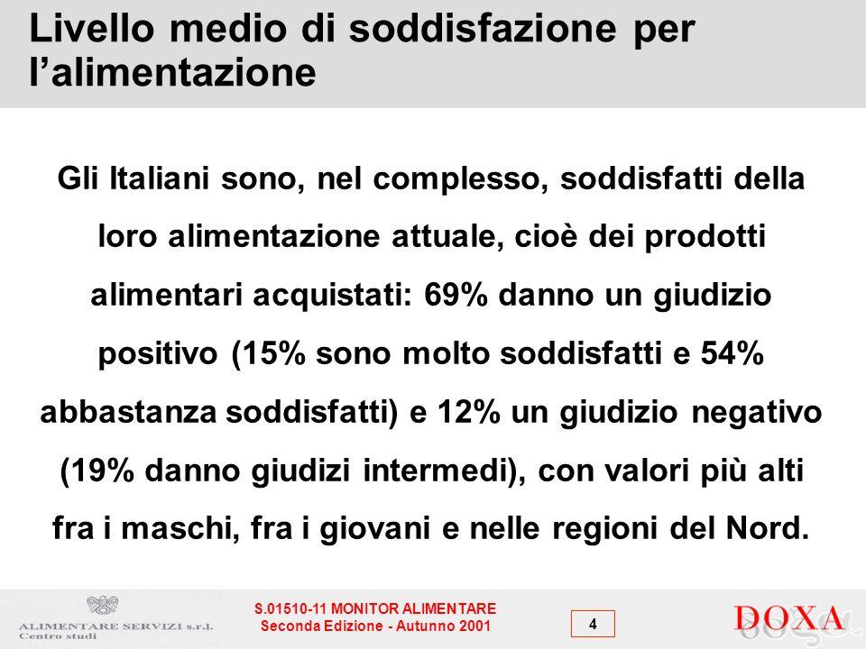 4 S.01510-11 MONITOR ALIMENTARE Seconda Edizione - Autunno 2001 Livello medio di soddisfazione per lalimentazione Gli Italiani sono, nel complesso, soddisfatti della loro alimentazione attuale, cioè dei prodotti alimentari acquistati: 69% danno un giudizio positivo (15% sono molto soddisfatti e 54% abbastanza soddisfatti) e 12% un giudizio negativo (19% danno giudizi intermedi), con valori più alti fra i maschi, fra i giovani e nelle regioni del Nord.