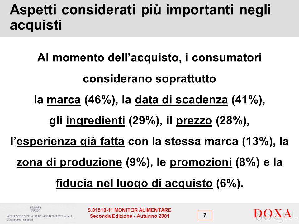 7 S.01510-11 MONITOR ALIMENTARE Seconda Edizione - Autunno 2001 Aspetti considerati più importanti negli acquisti Al momento dellacquisto, i consumatori considerano soprattutto la marca (46%), la data di scadenza (41%), gli ingredienti (29%), il prezzo (28%), lesperienza già fatta con la stessa marca (13%), la zona di produzione (9%), le promozioni (8%) e la fiducia nel luogo di acquisto (6%).