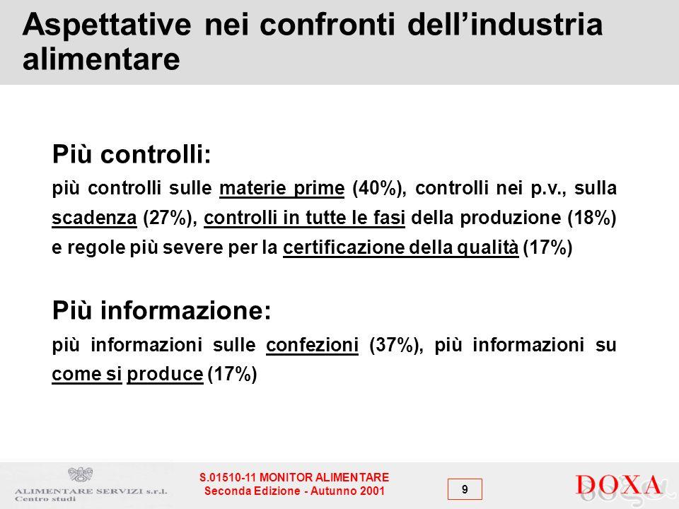 9 S.01510-11 MONITOR ALIMENTARE Seconda Edizione - Autunno 2001 Aspettative nei confronti dellindustria alimentare Più controlli: più controlli sulle materie prime (40%), controlli nei p.v., sulla scadenza (27%), controlli in tutte le fasi della produzione (18%) e regole più severe per la certificazione della qualità (17%) Più informazione: più informazioni sulle confezioni (37%), più informazioni su come si produce (17%)