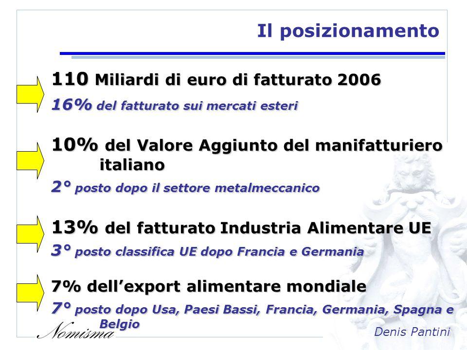 Denis Pantini Il trend degli IDE nellalimentare (consistenze in Milioni di Euro) 12.698 5.275