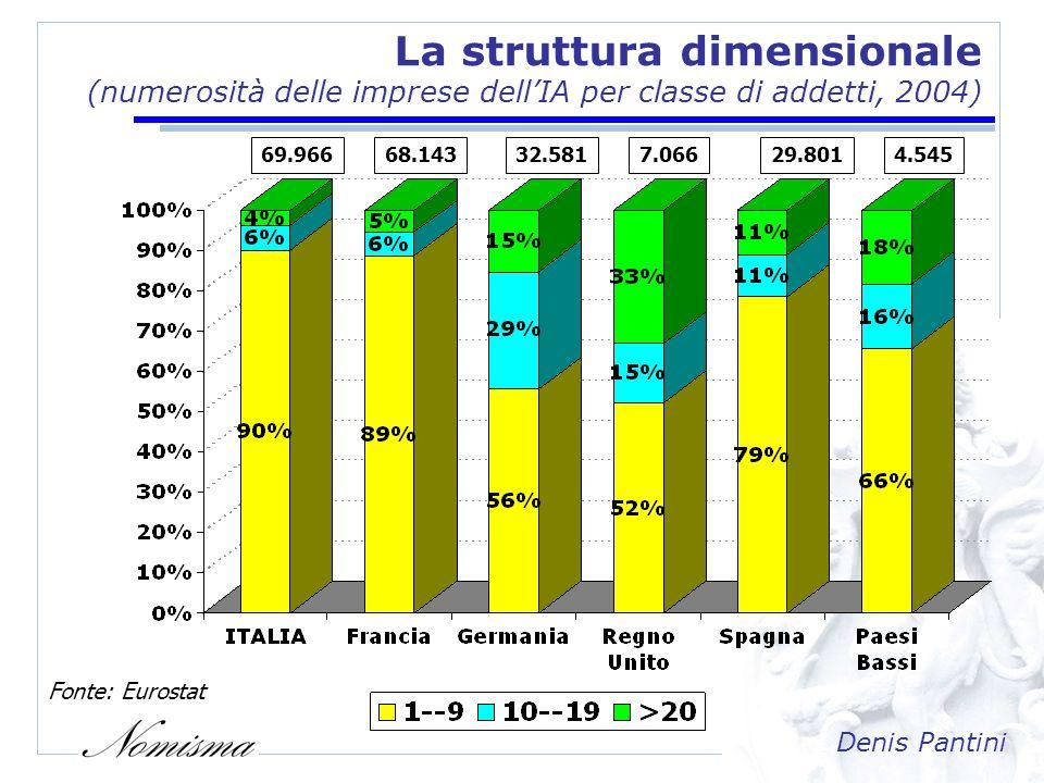 Denis Pantini La relazione tra fatturato e dimensioni (% del fatturato dellIA per classe di addetti, 2004) Fonte: Eurostat
