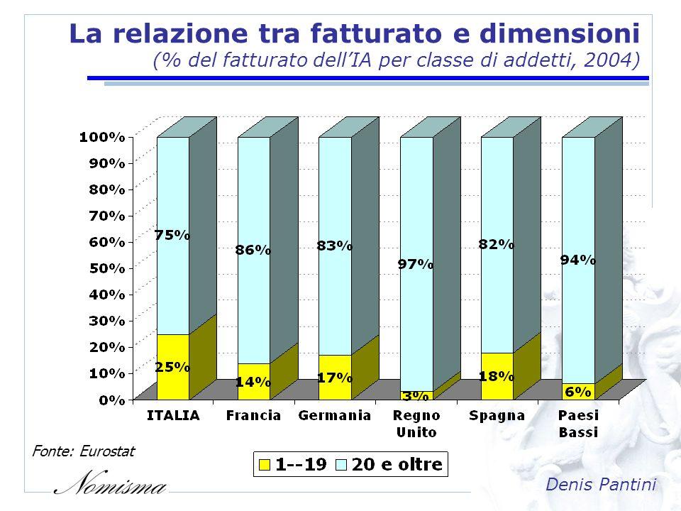Denis Pantini La produttività (Valore aggiunto per addetto dellIA nei principali Paesi UE, 2005) Fonte: Eurostat