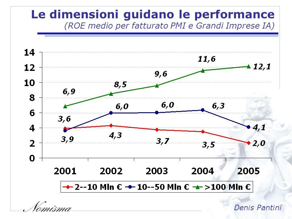 Denis Pantini Gli stimoli alla crescita dimensionale/1 (Quota di mercato e concentrazione della GDO in Europa)