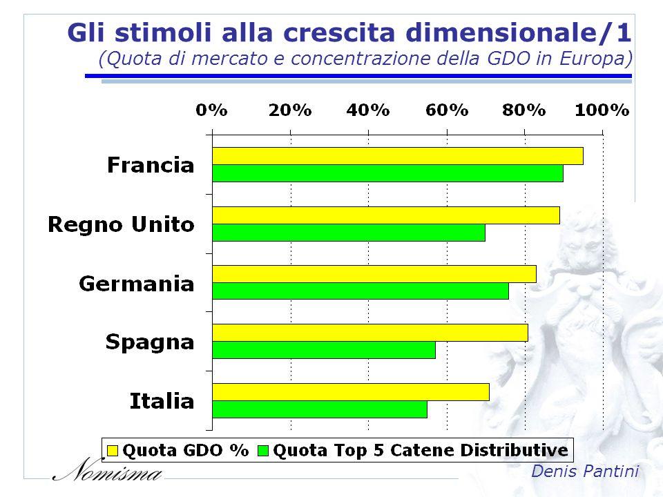 Denis Pantini Gli stimoli alla crescita dimensionale/2 (Le dimensioni delle catene distributive europee, 2005) 1.Carrefour FR 92,752% 2.Tesco GB 79,220% 3.MetroDE69,352% 4.AholdNL55,377% 5.ReweDE51,931% 6.Lidl & SchwartzDE45,843% 7.AldiDE45,345% 8.AuchanFR41,845% 9.Edeka ZentraleDE41,37% 10.