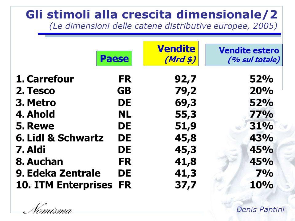 Denis Pantini Gli stimoli allinternazionalizzazione (Lincidenza dei consumi alimentari nei singoli Paesi UE) Consumi Incidenza su Alimentari Consumi totali pro-capite(%) Italia2.20015% Francia2.10014% Belgio2.00013% Spagna1.80014% Germania1.70011% EU 151.90012% EU 271.60013% USA1.2009% Fonte: Nomisma su dati Eurostat e US Census Bureau Consumi domestici escluse bevande alcoliche (euro per abitante, 2005)
