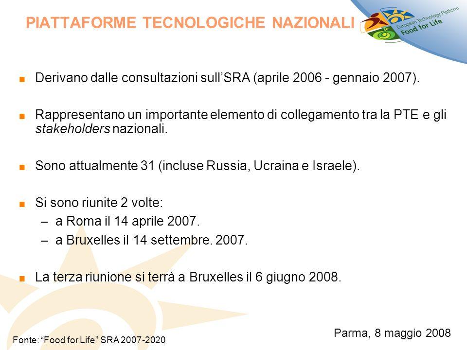 PIATTAFORME TECNOLOGICHE NAZIONALI Derivano dalle consultazioni sullSRA (aprile 2006 - gennaio 2007).