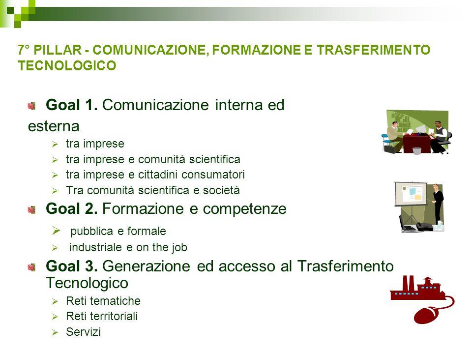 7° PILLAR - COMUNICAZIONE, FORMAZIONE E TRASFERIMENTO TECNOLOGICO Goal 1. Comunicazione interna ed esterna tra imprese tra imprese e comunità scientif