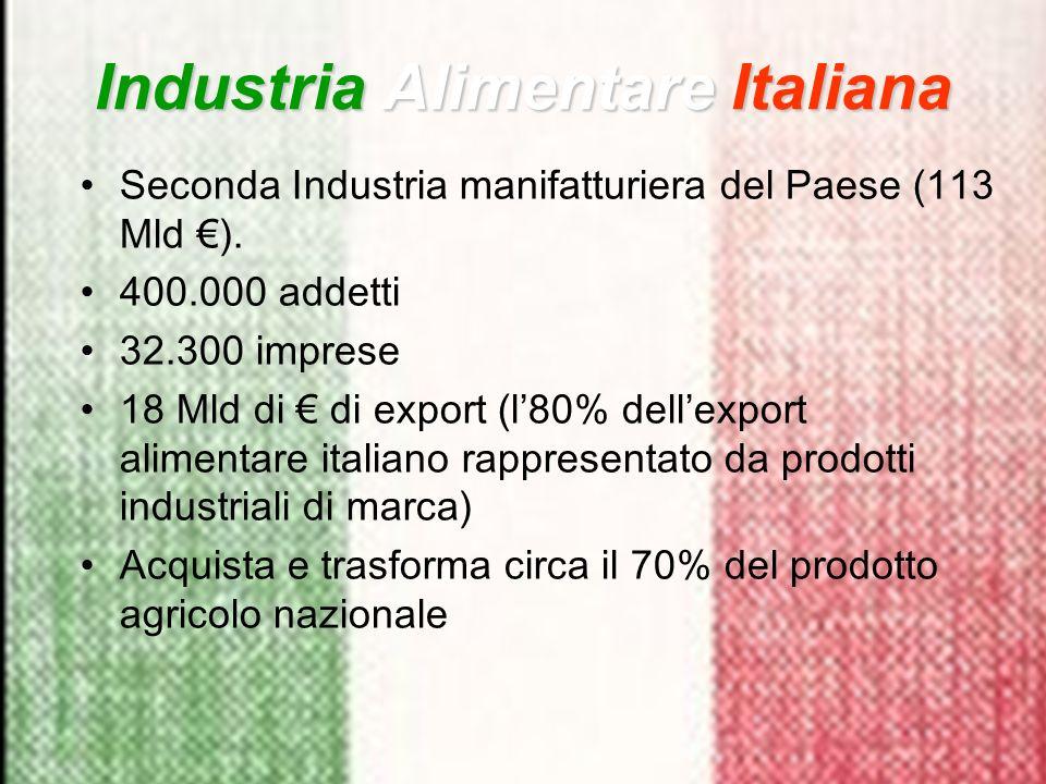 Seconda Industria manifatturiera del Paese (113 Mld ). 400.000 addetti 32.300 imprese 18 Mld di di export (l80% dellexport alimentare italiano rappres
