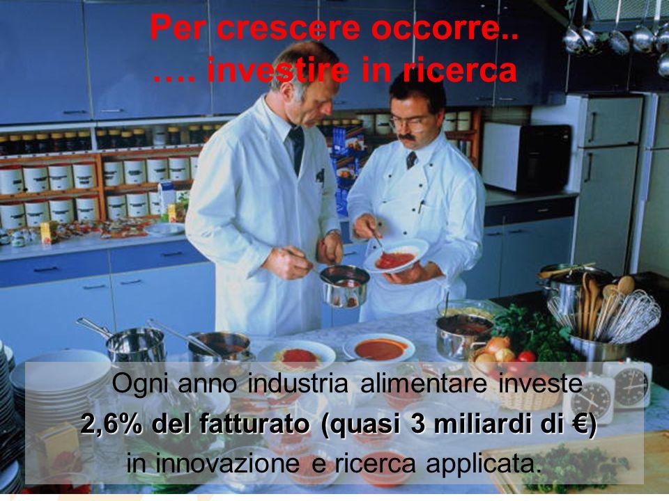 Per crescere occorre.. …. investire in ricerca Ogni anno industria alimentare investe 2,6% del fatturato (quasi 3 miliardi di ) in innovazione e ricer
