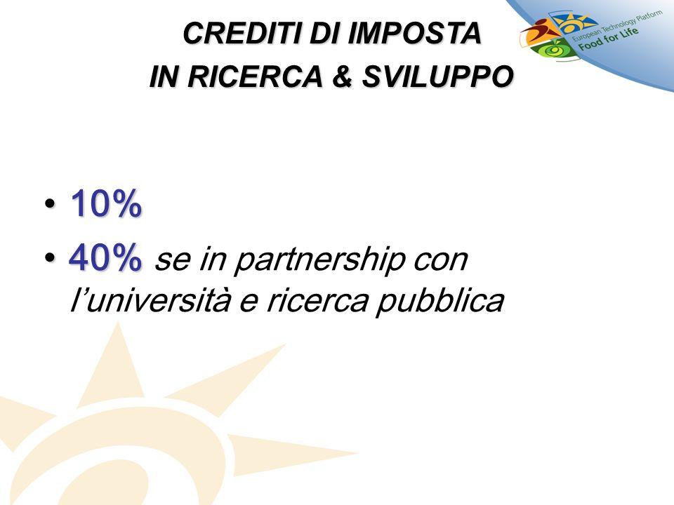 CREDITI DI IMPOSTA IN RICERCA & SVILUPPO 10%10% 40%40% se in partnership con luniversità e ricerca pubblica