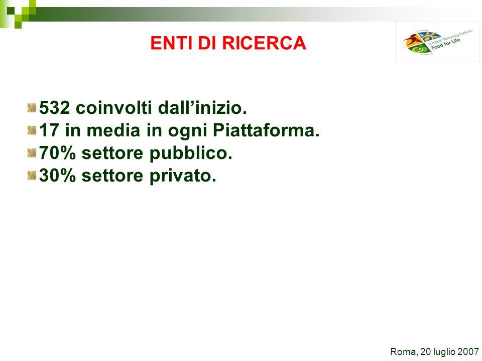 ENTI DI RICERCA 532 coinvolti dallinizio. 17 in media in ogni Piattaforma. 70% settore pubblico. 30% settore privato. Roma, 20 luglio 2007