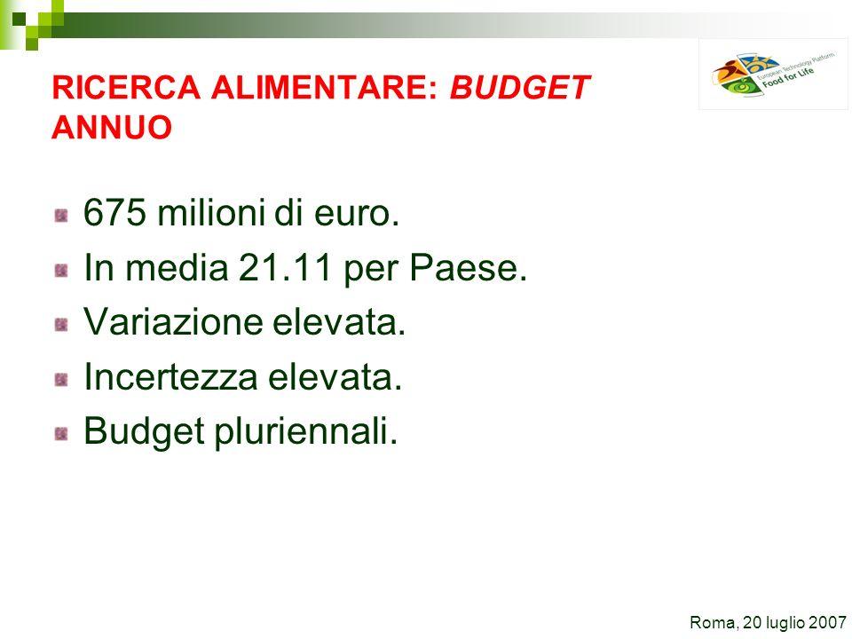 RICERCA ALIMENTARE: BUDGET ANNUO 675 milioni di euro. In media 21.11 per Paese. Variazione elevata. Incertezza elevata. Budget pluriennali. Roma, 20 l