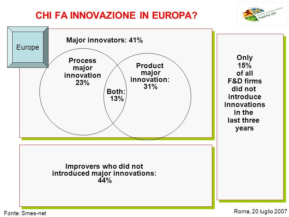 Process major innovation 20% Product major innovation: 23% Major innovators: 34% Improvers who did not introduced major innovations: 42% 24% of all F&D firms did not introduce innovations in the last three years Both: 12% Italy CHI FA INNOVAZIONE IN ITALIA.