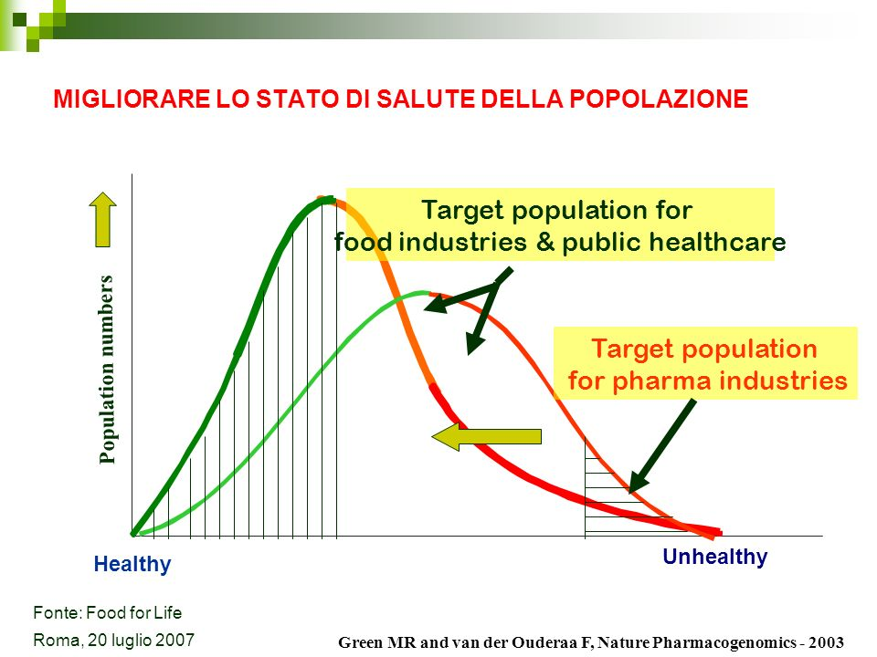 Population numbers Healthy Unhealthy Target population for pharma industries Target population for food industries & public healthcare Green MR and va