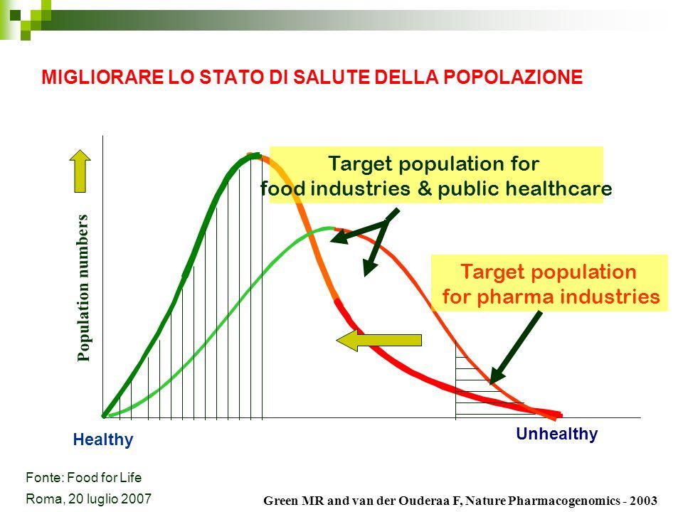 LE PRINCIPALI PRIORITÀ DI RICERCA Qualità alimentare Sicurezza alimentare Prodotti tradizionali/locali Alimenti e salute Informazione e tutela del consumatore Roma, 20 luglio 2007