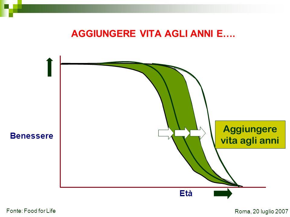 Benessere Età Aggiungere vita agli anni AGGIUNGERE VITA AGLI ANNI E…. Roma, 20 luglio 2007 Fonte: Food for Life