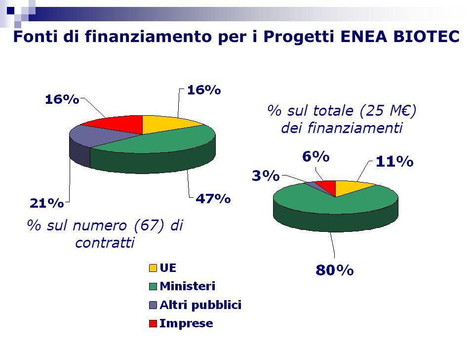 Fonti di finanziamento per i Progetti ENEA BIOTEC % sul totale (25 M) dei finanziamenti % sul numero (67) di contratti