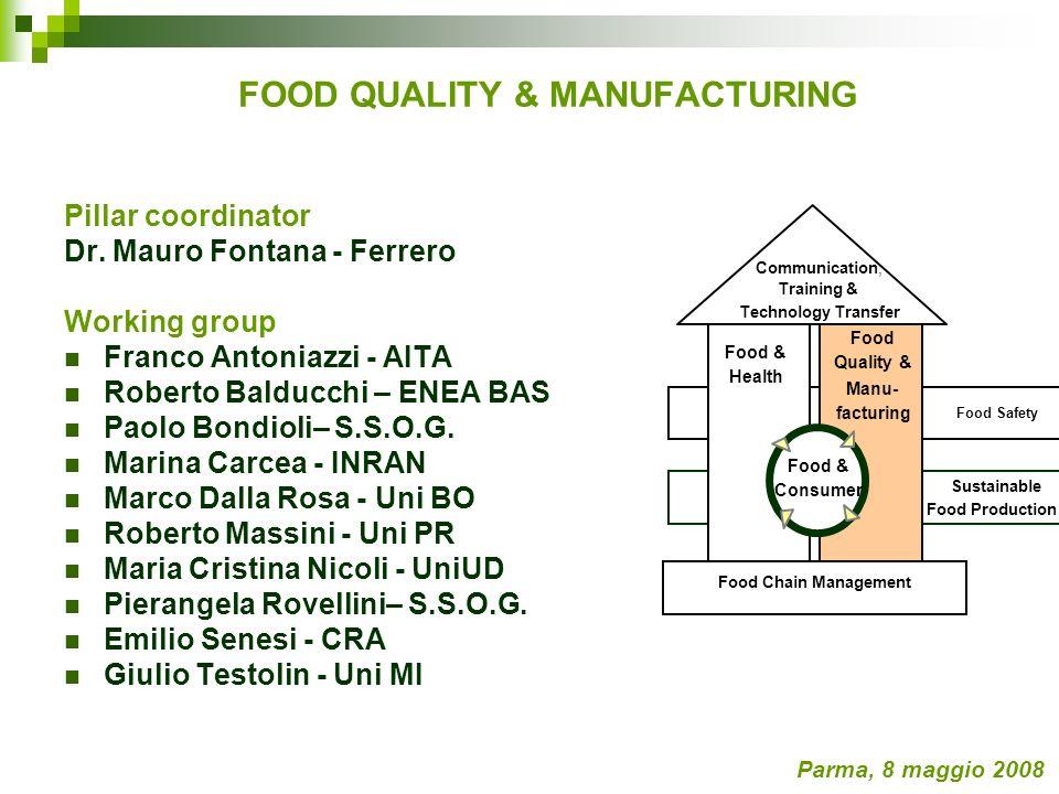 FOOD QUALITY & MANUFACTURING OBIETTIVI GENERALI Parma, 8 maggio 2008 INNOVAZIONE TECNOLOGICA PRODOTTI NUOVI O MIGLIORATI RAFFORZAMENTO COMPETITIVITA MADE IN ITALY ALIMENTARE AUMENTO QUOTE DI MERCATO EUROPEE E EXTRA EUROPEE SVILUPPO SISTEMA AGROALIMENTARE ITALIANO