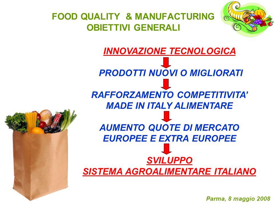 FOOD QUALITY & MANUFACTURING OBIETTIVI GENERALI Parma, 8 maggio 2008 OBIETTIVI GENERALI MIGLIORAMENTO QUALITA PRODOTTI ALIMENTARI MADE IN ITALY GUSTO, ASPETTO, SHELF LIFE BENESSERE CONVENIENZA & SERVIZIOSOSTENIBILITA SICUREZZA ALIMENTARE