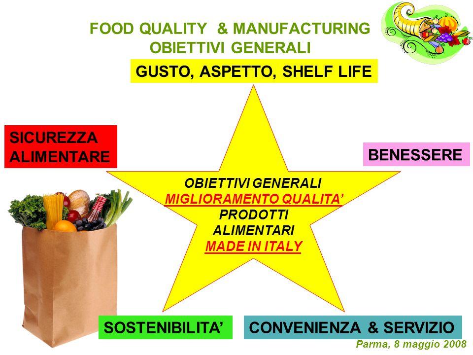 FOOD QUALITY & MANUFACTURING OBIETTIVI GENERALI Parma, 8 maggio 2008 OBIETTIVI GENERALI MIGLIORAMENTO QUALITA PRODOTTI ALIMENTARI MADE IN ITALY GUSTO,
