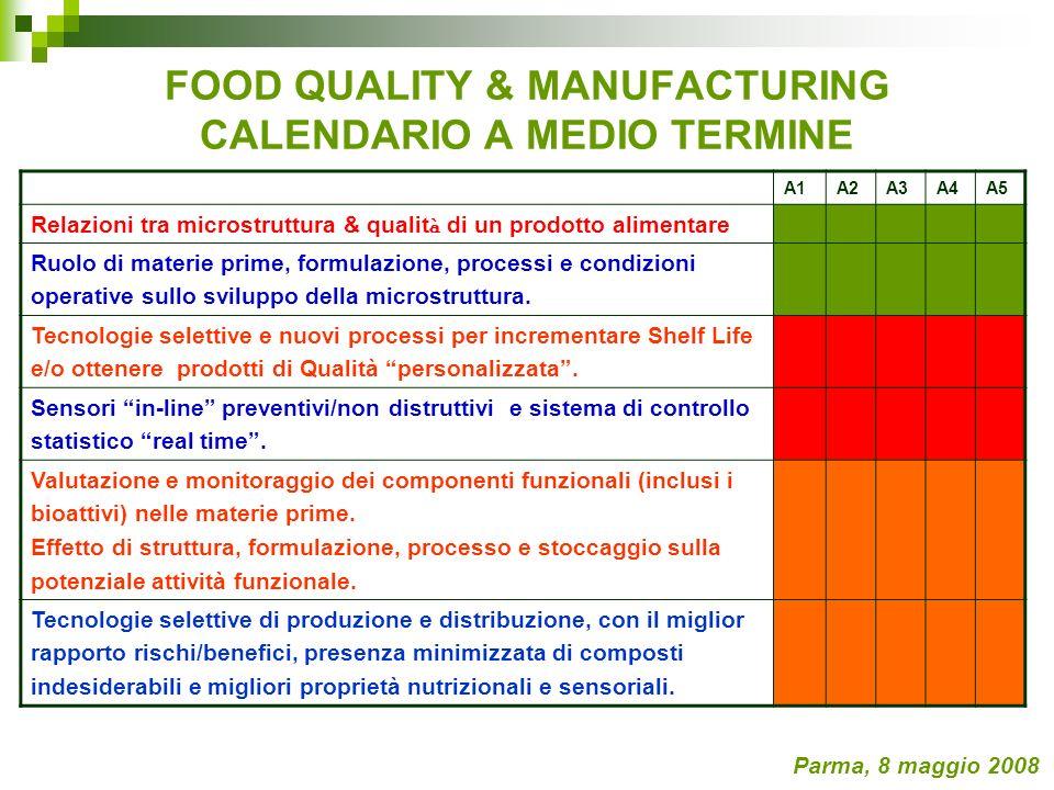 FOOD QUALITY & MANUFACTURING CALENDARIO A MEDIO TERMINE Parma, 8 maggio 2008 A1A2A3A4A5 Relazioni tra microstruttura & qualit à di un prodotto aliment