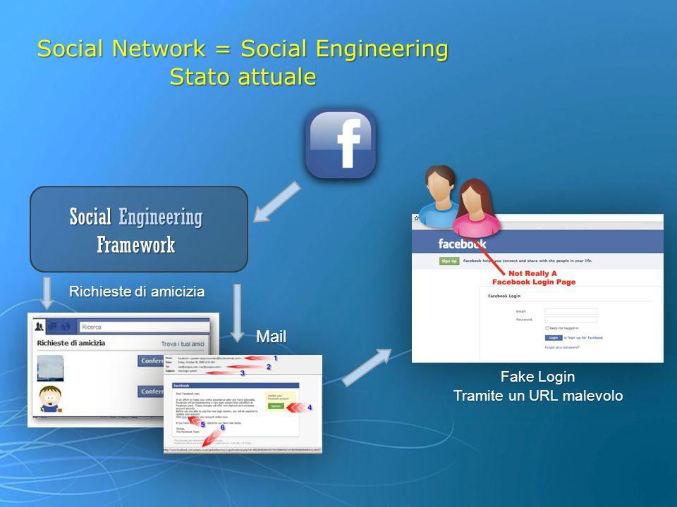 Social Network = Social Engineering Stato attuale Fake Login Tramite un URL malevolo Mail Richieste di amicizia Social Engineering Framework