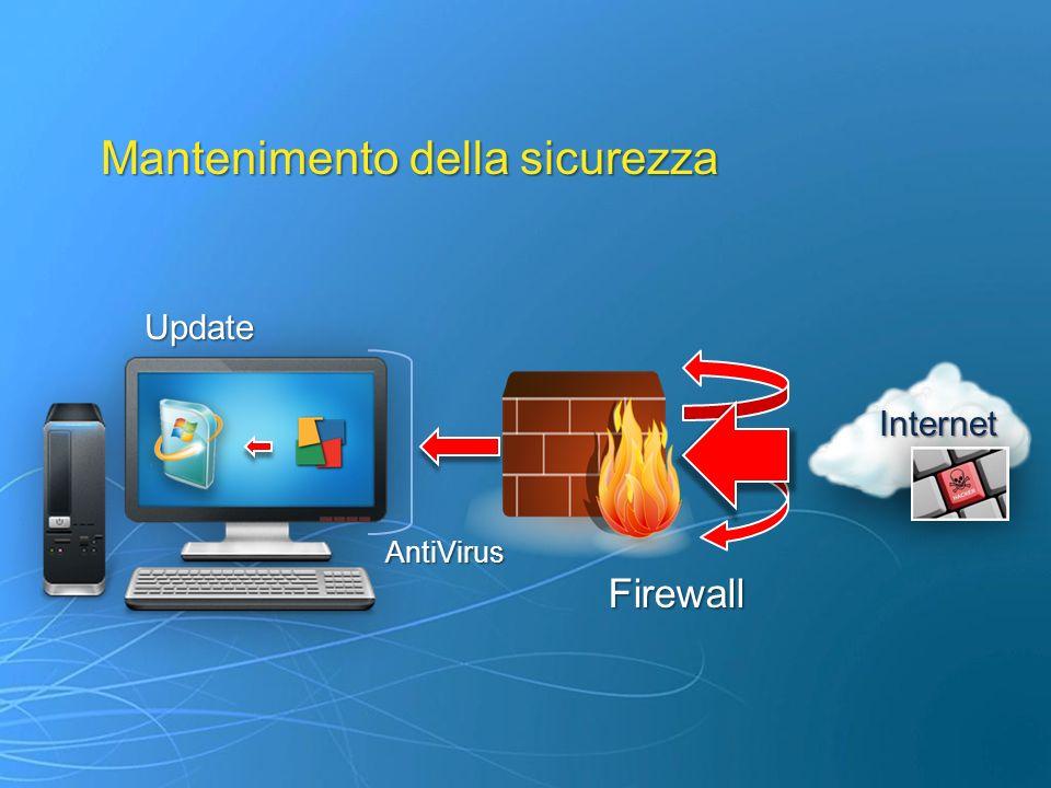 Mantenimento della sicurezza Internet Update Firewall AntiVirus