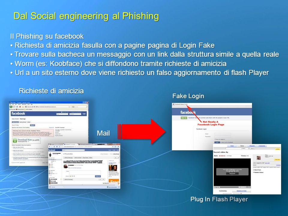 Dal Social engineering al Phishing Il Phishing su facebook Richiesta di amicizia fasulla con a pagine pagina di Login Fake Richiesta di amicizia fasul