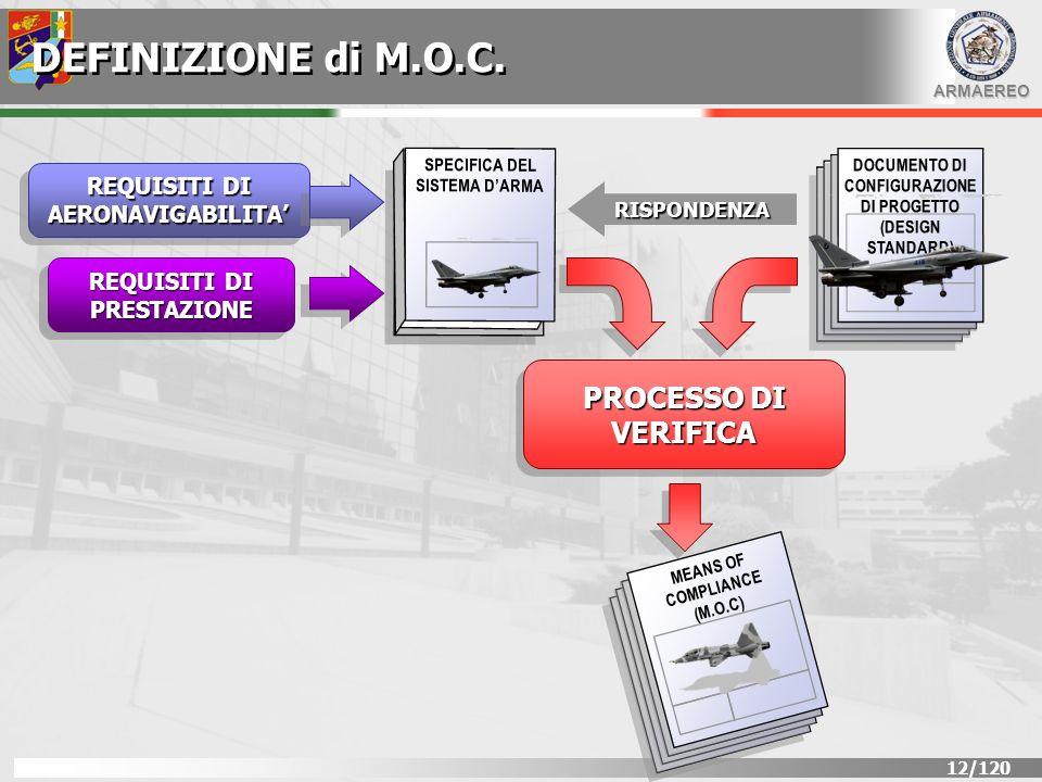 ARMAEREO 13/120 RISPONDENZA AI REQUISITI LA DIMOSTRAZIONE DELLA RISPONDENZA ALLA SPECIFICA TECNICA E VERIFICATA ATTRAVERSO I SEGUENTI PROCESSI: MOC 0 Dichiarazione di rispondenza MOC 1 Descrizione MOC 2 Analisi / Calcolo MOC 3 Analisi di sicurezza MOC 4 Prove di Laboratorio/Prove al Rig MOC 5 Prove a terra sullAeromobile MOC 6 Prove in volo sullaeromobile MOC 7 Ispezione MOC 8 Simulazione MOC 9 Qualifica di equipaggiamento - DDP MOC 10 Similarita VERIFPROCESSO DI VERIFICAICATION PROCESS