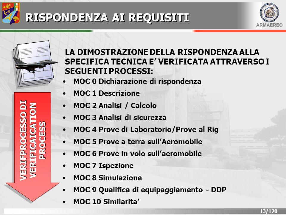 ARMAEREO 14/120 OMOLOGAZIONE DI TIPO AEROMOBILE MILITARE IL CERTIFICATO DI OMOLOGAZIONE DI TIPO AEROMOBILE VIENE EMESSO DALLA D.G.A.A.