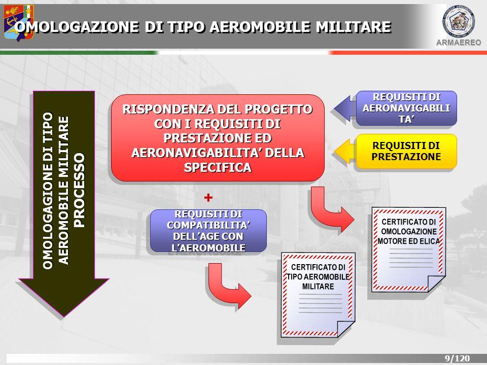 ARMAEREO 10/120 OMOLOGAZIONE DI TIPO AEROMOBILE MILITARE LA RISPONDENZA AI REQUISITI DI AIRWORTHINESS PER IL PROGETTO DEL TIPO VIENE VERIFICATA COME SEGUE: DEFINIZIONE DEL TIPODEFINIZIONE DEL TIPO IN ACCORDO CON LA DOCUMENTAZIONE APPROVATA (DESIGN STANDARD) DEFINIZIONE DEI MEZZI DI RISPONDENZADEFINIZIONE DEI MEZZI DI RISPONDENZA PER DIMOSTRARE CIASCUN REQUISITO, IN ACCORDO AL PIANO DI OMOLOGAZIONE DIMONSTRAZIONE DELLA RISPONDENZADIMONSTRAZIONE DELLA RISPONDENZA AI REQUISITI DI SAFETY PROCESSO DI OMOLOGAZIONE DEL PROGETTO