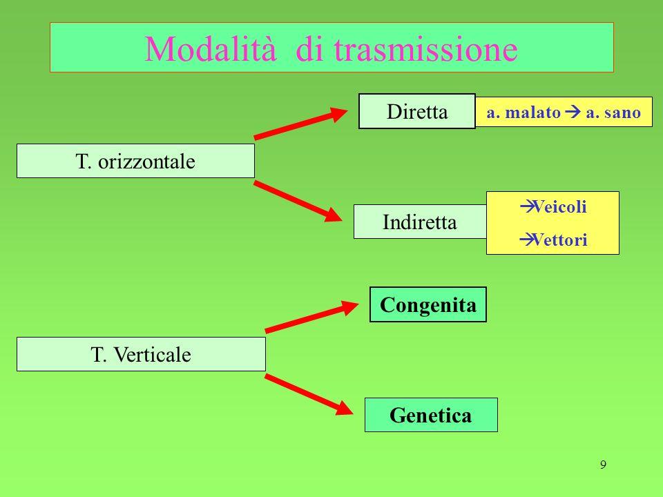 9 Modalità di trasmissione Indiretta Diretta T. orizzontale Veicoli Vettori a. malato a. sano Genetica Congenita T. Verticale