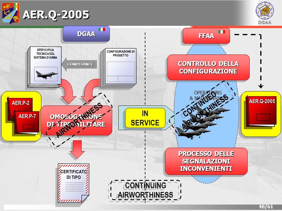 DGAA 48/61 CONTROLLO DELLA CONFIGURAZIONE PROCESSO DELLE SEGNALAZIONI INCONVENIENTI IN SERVICE OPERATIONS & MAINTENANCE OMOLOGAZIONE DI TIPO MILITARE