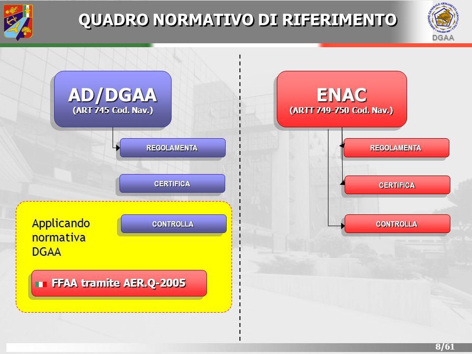 DGAA 9/61 OMOLOGAZIONE DI TIPO MILITARE AER.P-2 REGISTRAZIONE AEROMOBILI MILITARI AER.P-7 DESIGN ORGANIZATION MILITARY APPROVAL DESIGN ORGANIZATION MILITARY APPROVAL AER.P-10 QUALITY ASSURANCE AER.Q-2000 SERIES CONTROLLO DI CONFIGURAZIONE CONTROLLO AER.00-00-6 AER.00-00-5 LAERONAVIGABILITÀ (AIRWORTHINESS) È GARANTITA RISPETTANDO LE SEGUENTI NORME PRODOTTO ORGANIZZAZIONE QUADRO NORMATIVO DI RIFERIMENTO