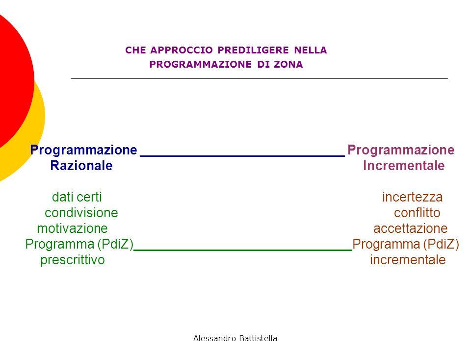 Programmazione ____________________________ Programmazione Razionale Incrementale dati certi incertezza condivisione conflitto motivazione accettazione Programma (PdiZ)______________________________Programma (PdiZ) prescrittivo incrementale CHE APPROCCIO PREDILIGERE NELLA PROGRAMMAZIONE DI ZONA Alessandro Battistella