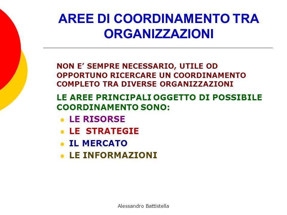 AREE DI COORDINAMENTO TRA ORGANIZZAZIONI NON E SEMPRE NECESSARIO, UTILE OD OPPORTUNO RICERCARE UN COORDINAMENTO COMPLETO TRA DIVERSE ORGANIZZAZIONI LE AREE PRINCIPALI OGGETTO DI POSSIBILE COORDINAMENTO SONO: LE RISORSE LE STRATEGIE IL MERCATO LE INFORMAZIONI Alessandro Battistella